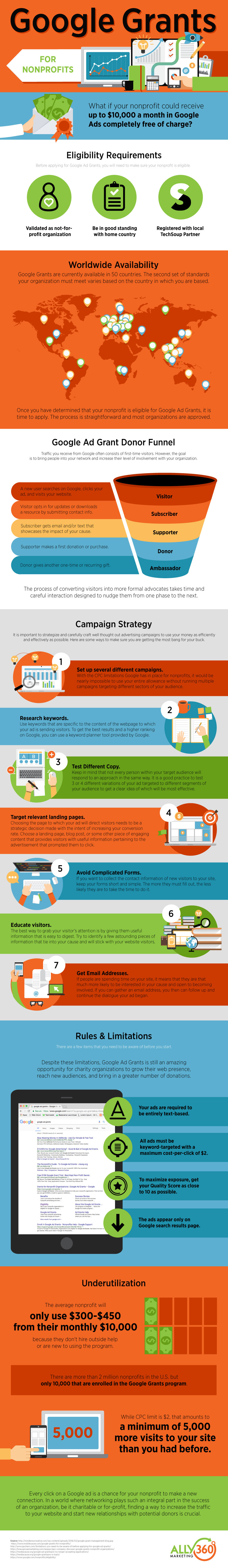 Ally360 Google Grants for Nonprofits Infographic